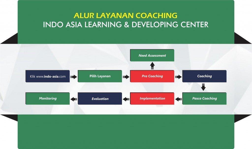 konsep coaching